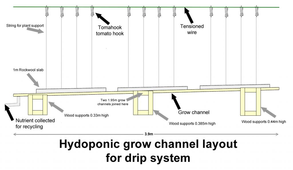 Rockwool slab culture - hydroponic drip system design