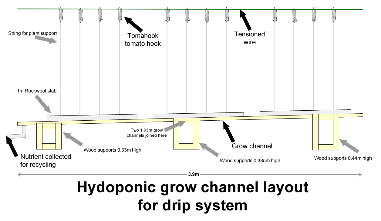 Hydroponics Equipment Needed To Set Up A Hydroponic Drip System