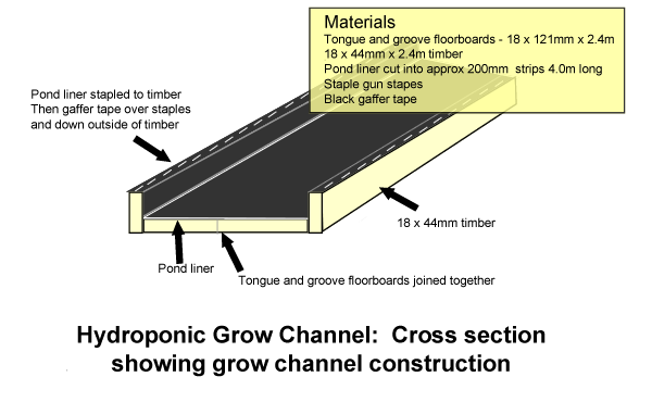 hydroponic grow channel section